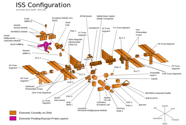 ISS Component Modules